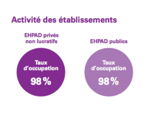 taux-occupation-ehpad