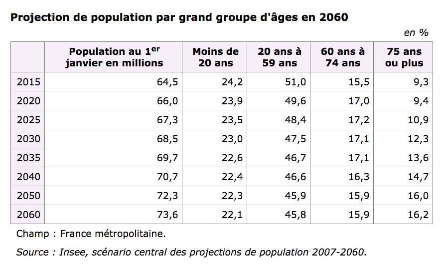 Vieillissement-population